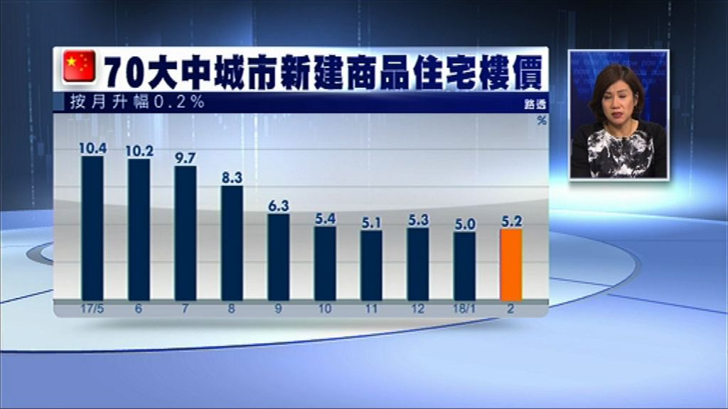 【連升29個月】上月內地樓價按年升5.2%