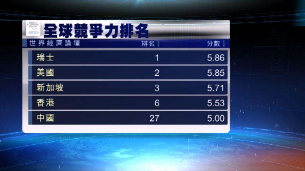 全球競爭力報告 香港升三位至第六