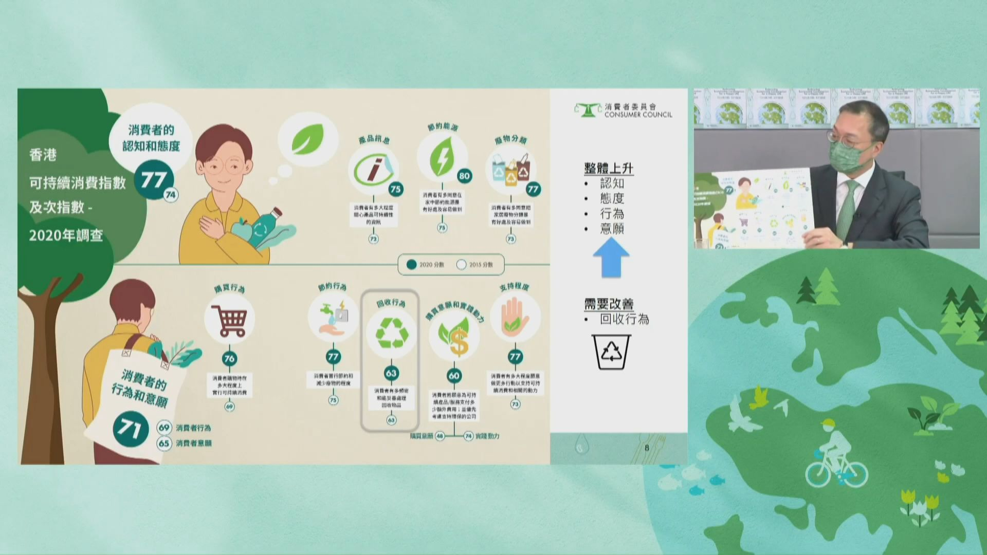 消委會研究:市民不願回收紙張及塑膠比率上升