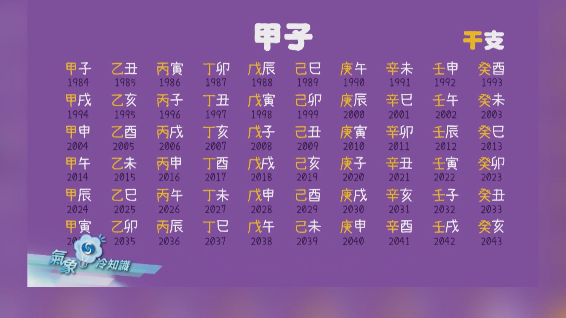 【氣象冷知識】農曆年新開始