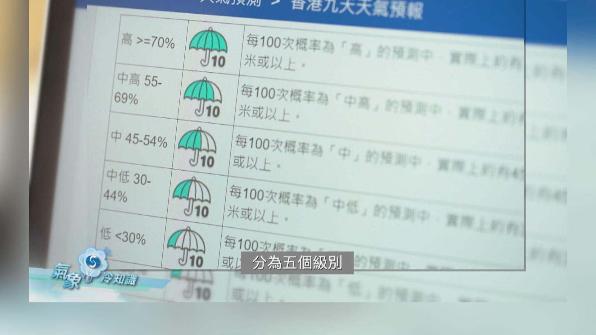 【氣象冷知識】顯著降雨概率(上)