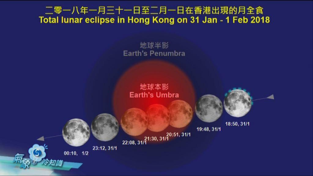 【氣象冷知識】紅色藍月