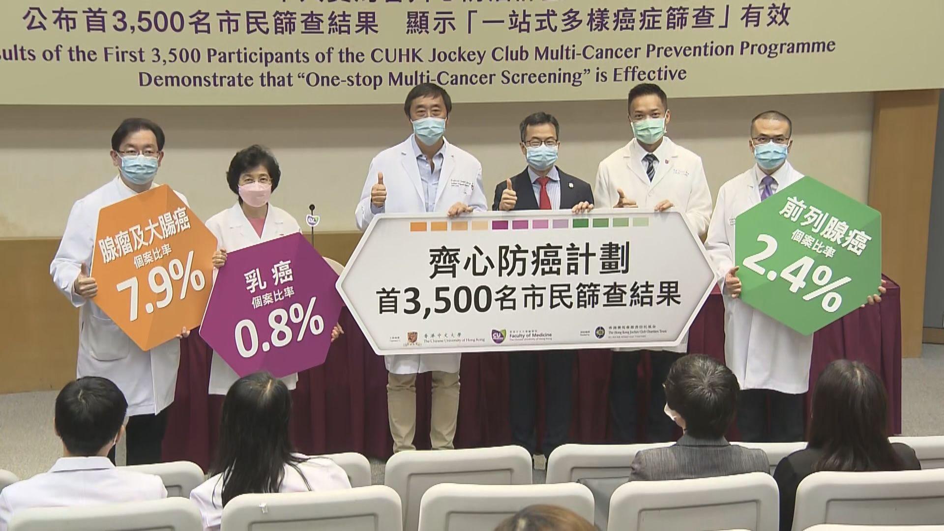 中大為逾三千人進行癌症篩查 十人確診大腸癌