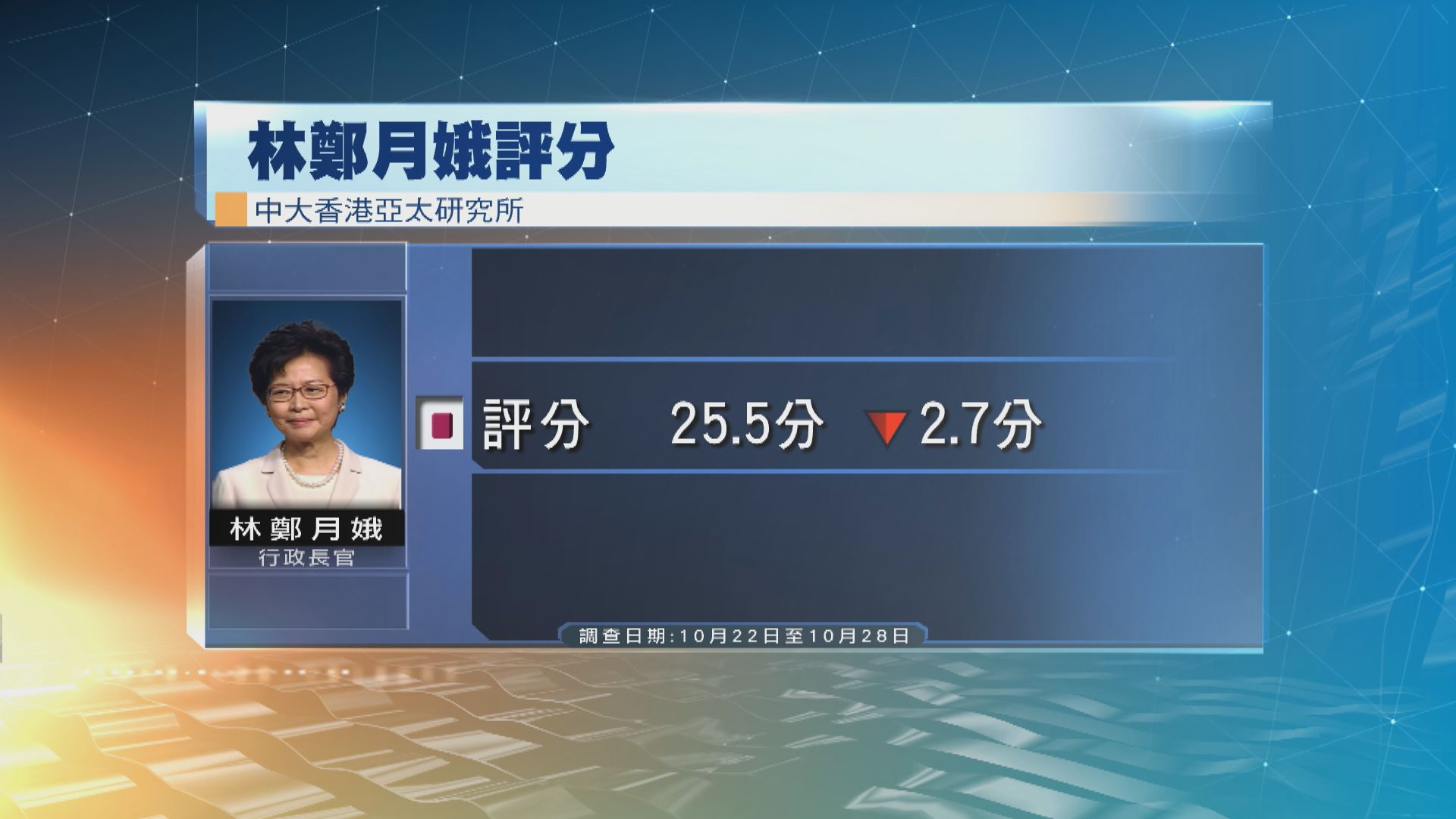 中大民調:林鄭月娥評分跌至25.5分