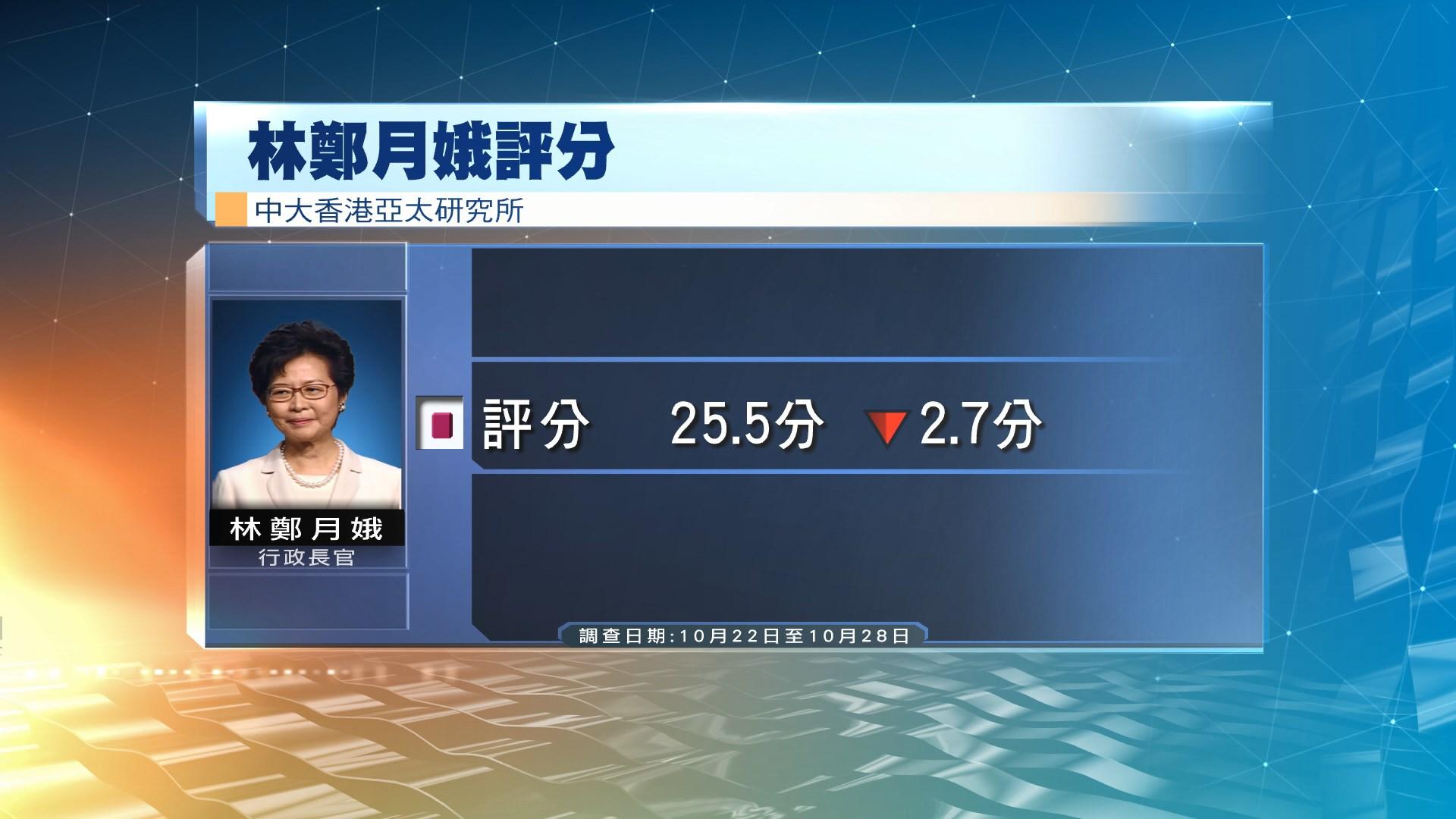 中大調查:林鄭連續七個月評分下跌