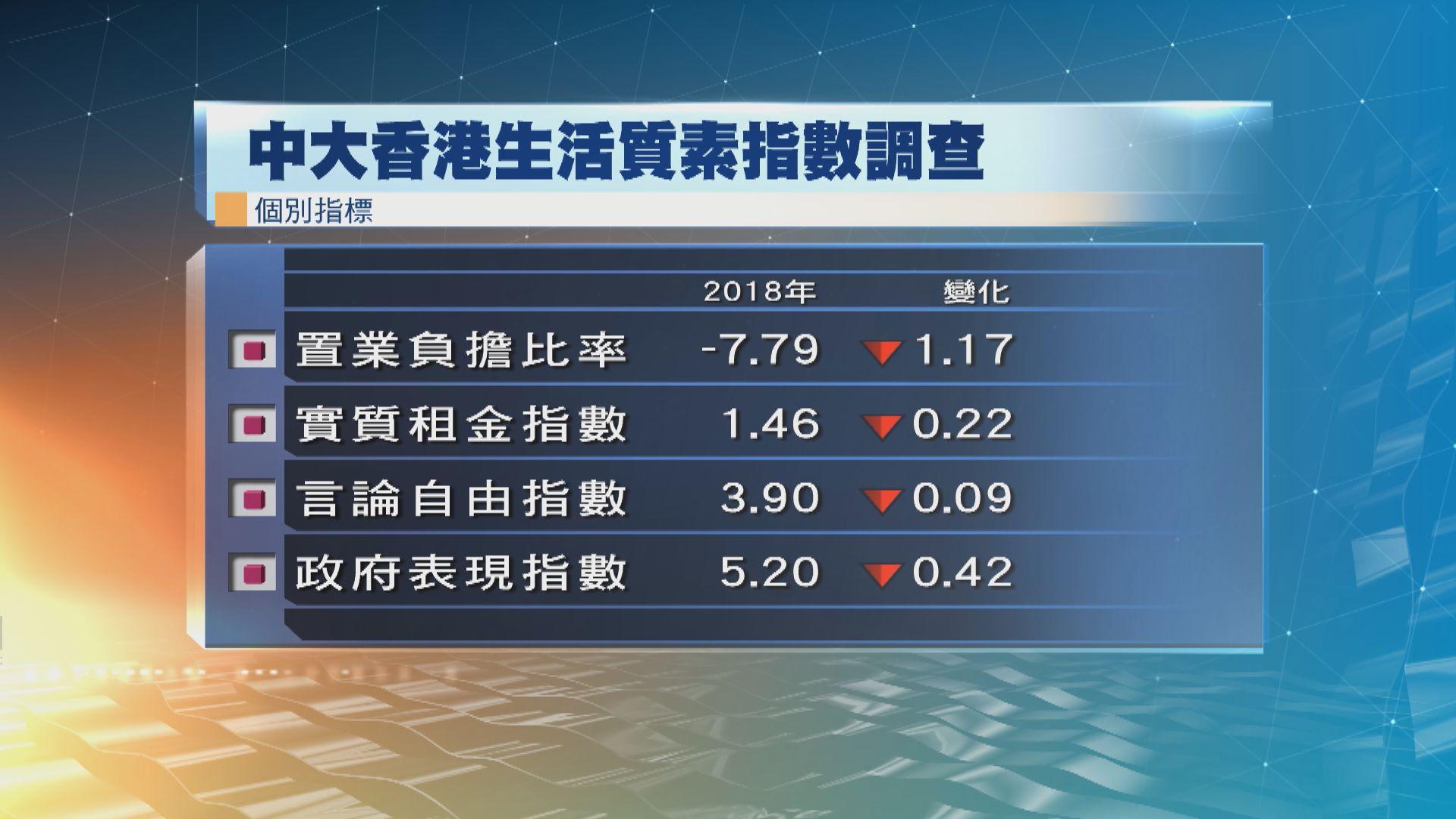 中大亞太研究所:去年香港生活質素指數微降