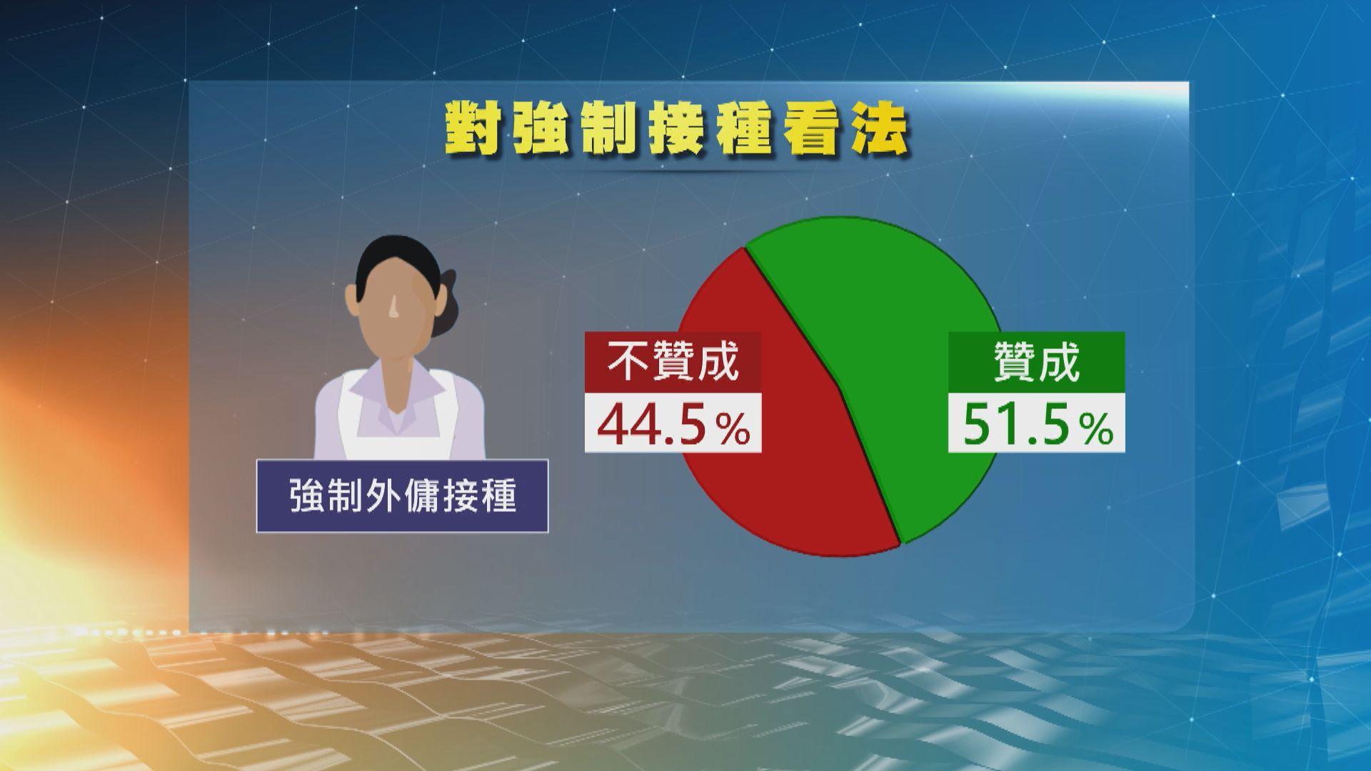 中大調查:過半受訪者贊成強制外傭及警察等接種