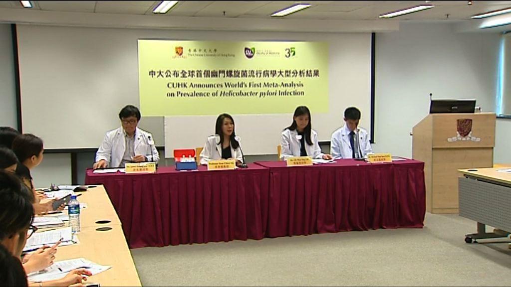 研究:港人染幽門螺旋菌比率東南亞地區最高