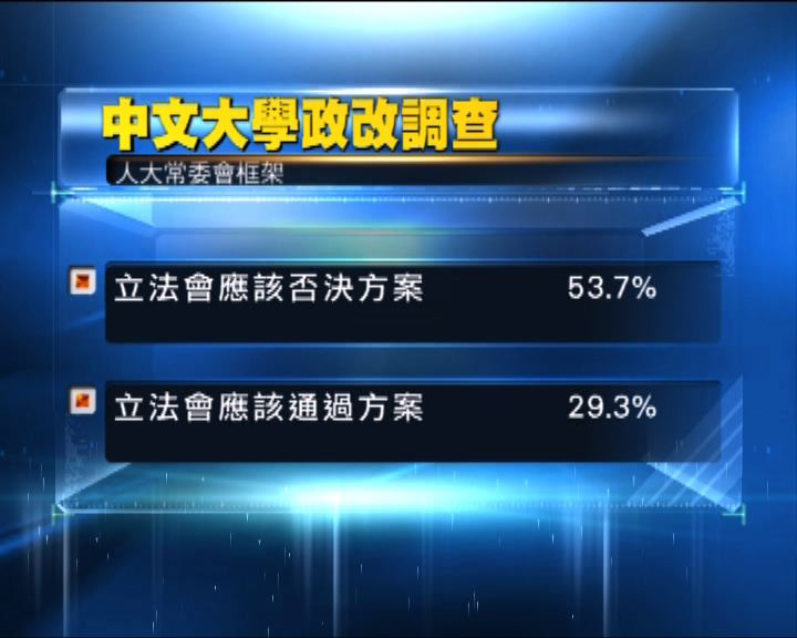 中大調查:逾半人支持立會否決政改方案
