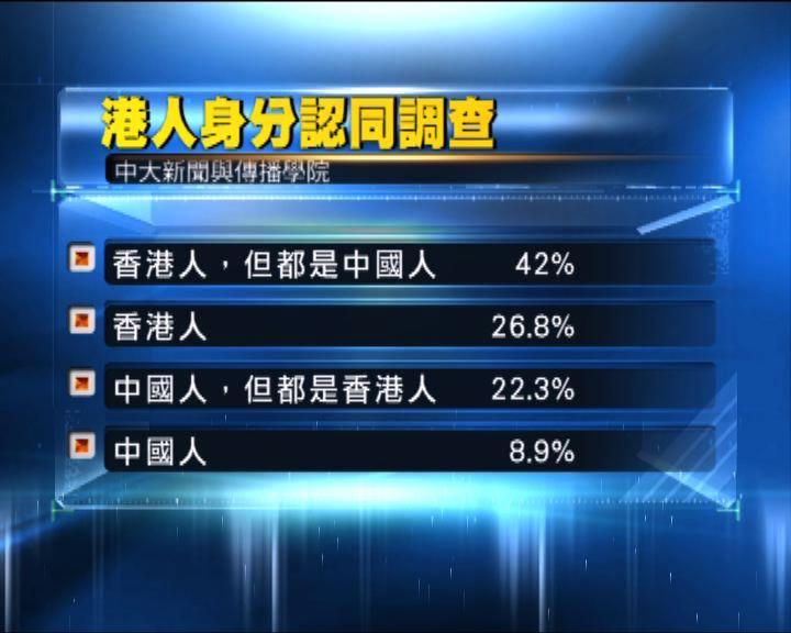 中大:中國人身分認同比率創回歸新低
