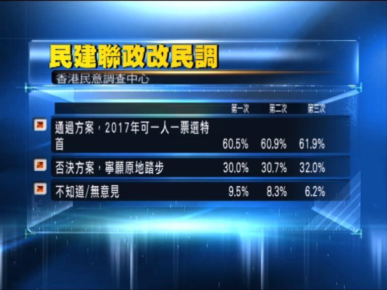 民建聯民調:六成二人支持政改