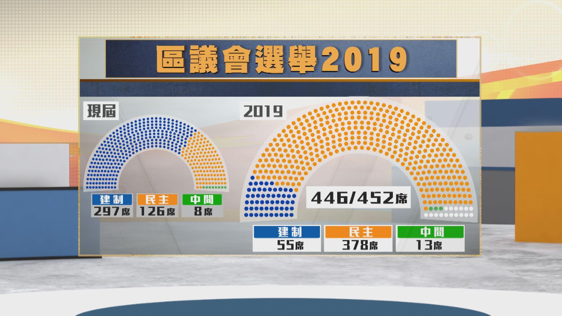 區議會選舉民主派大勝 創下多個紀錄