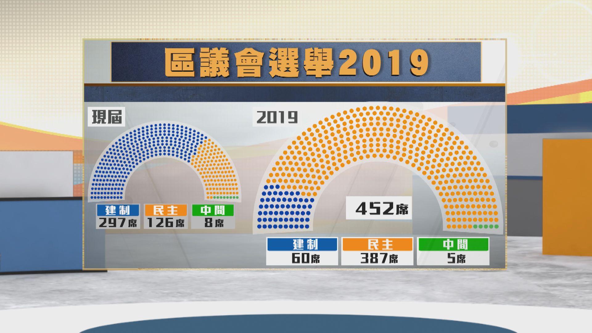 【區選結果】民主派取387席共八成半議席