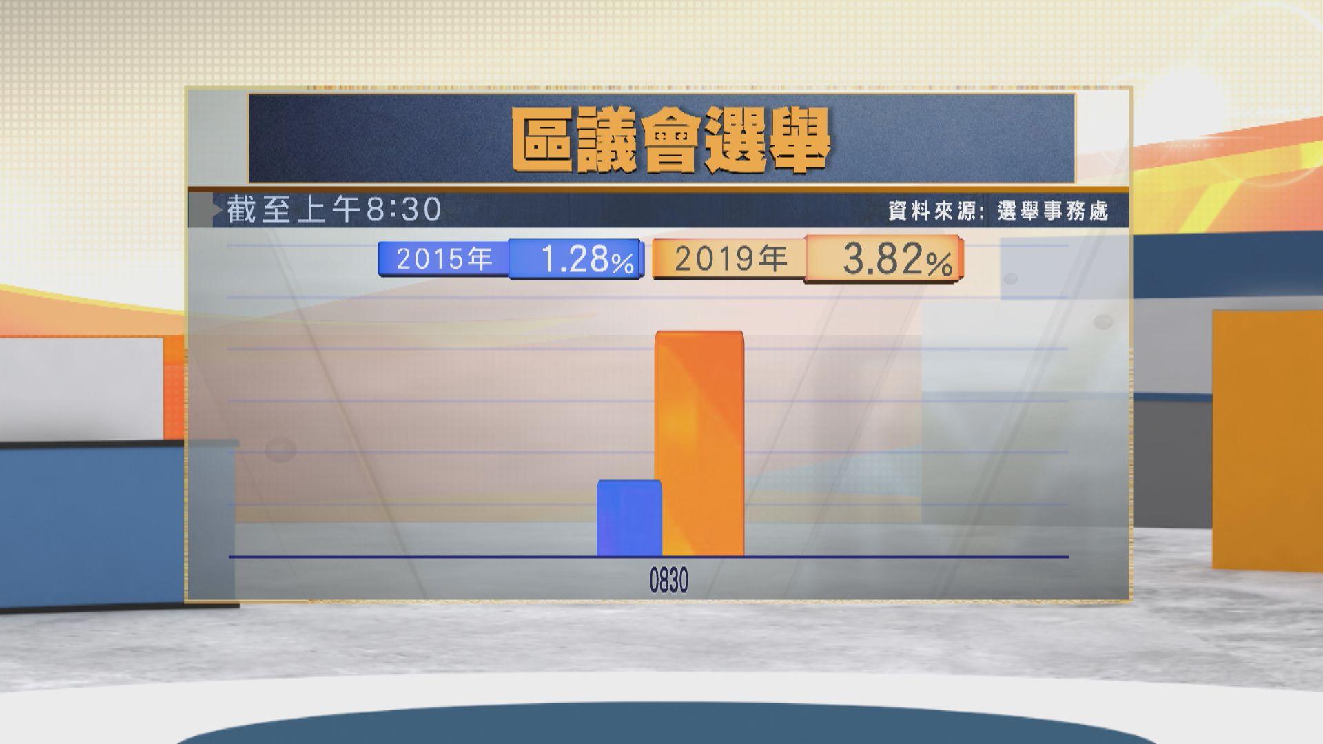 投票率為3.82% 約15萬人投票 (截至08:30)