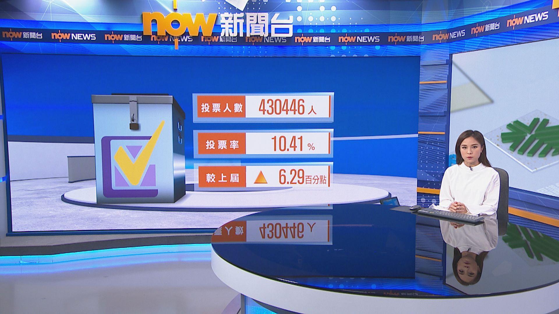 【截至0930】投票率為10.41% 約43萬人投票