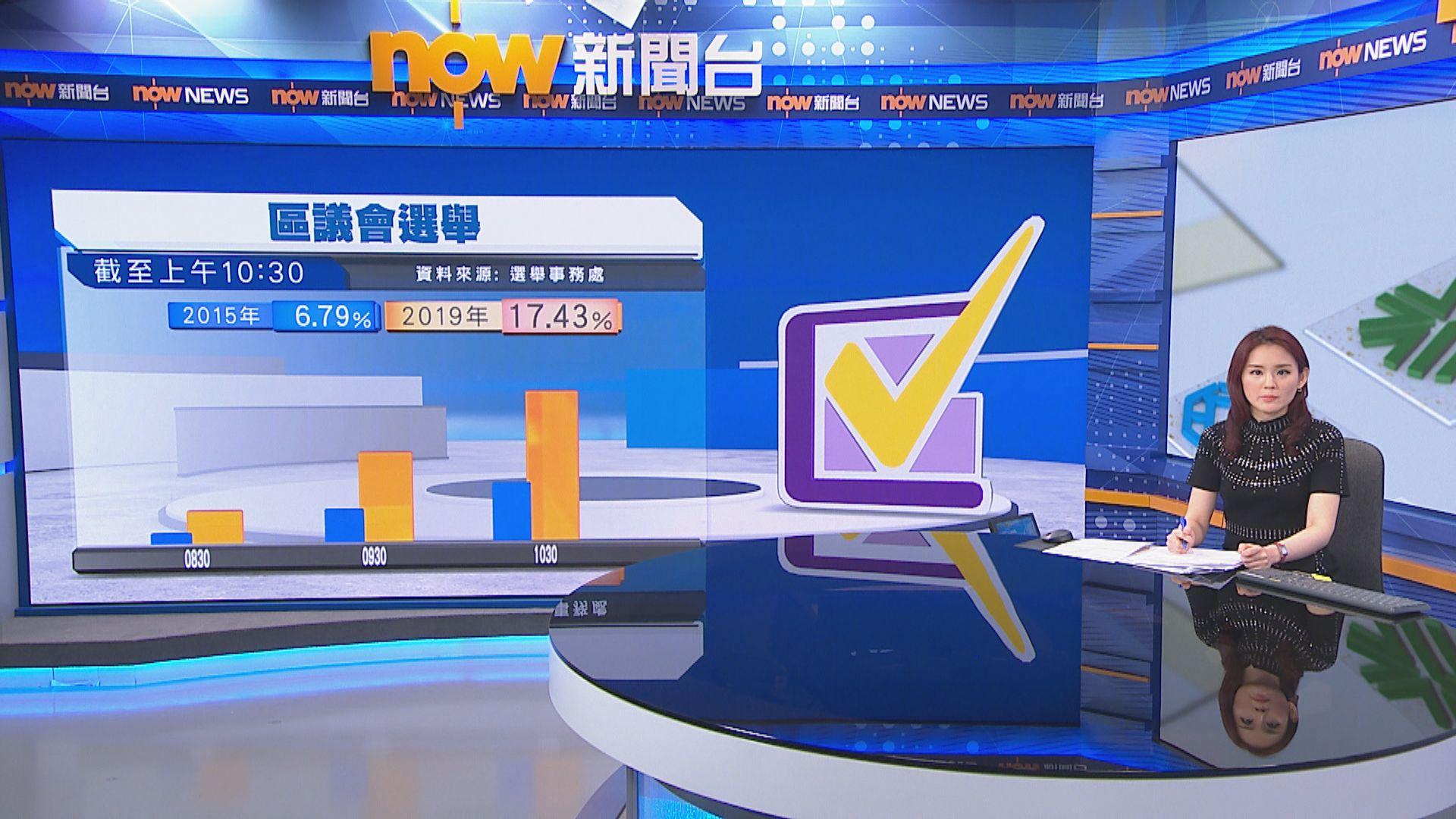 【截至1030】投票率為17.43% 逾72萬人投票