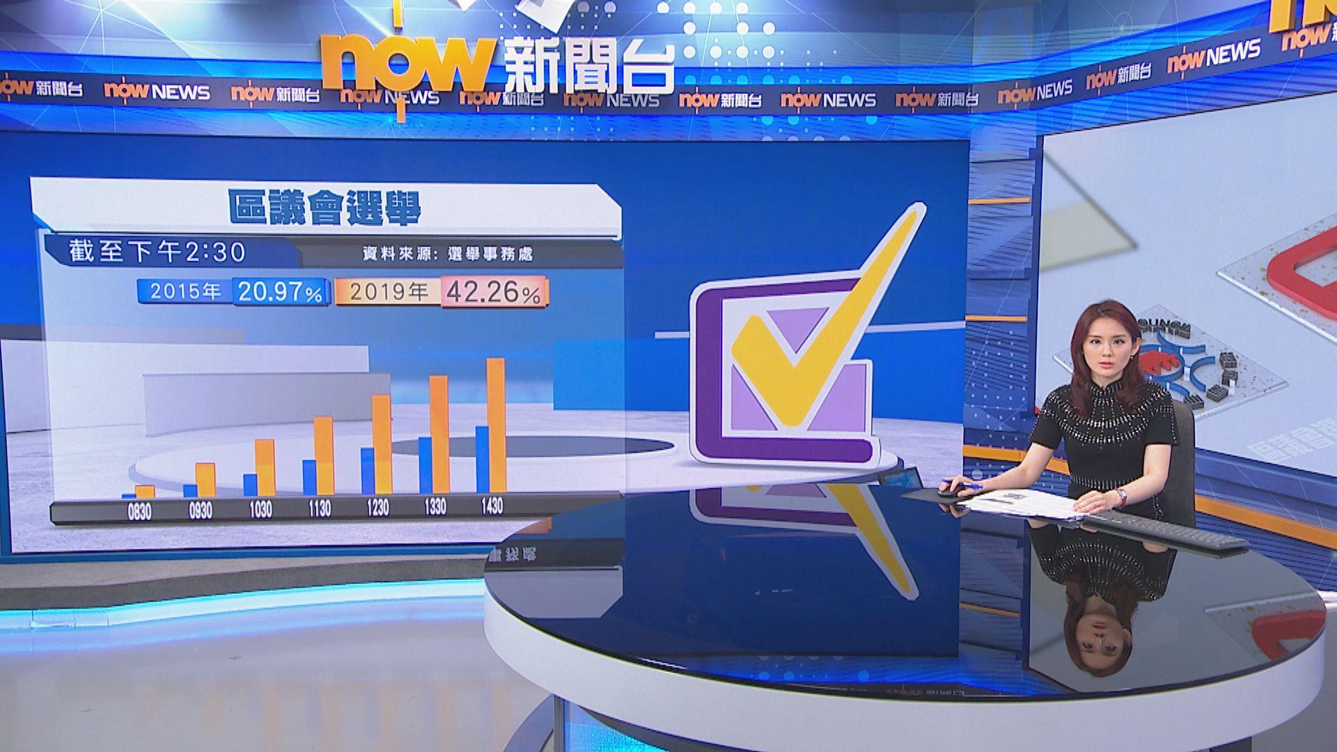 【截至1430】逾174萬人投了票已超上屆投票總人數