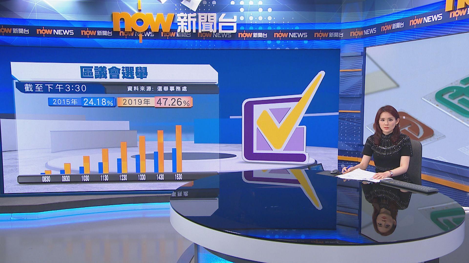 【截至1530】投票率47.26% 破歷屆區選總投票率紀錄