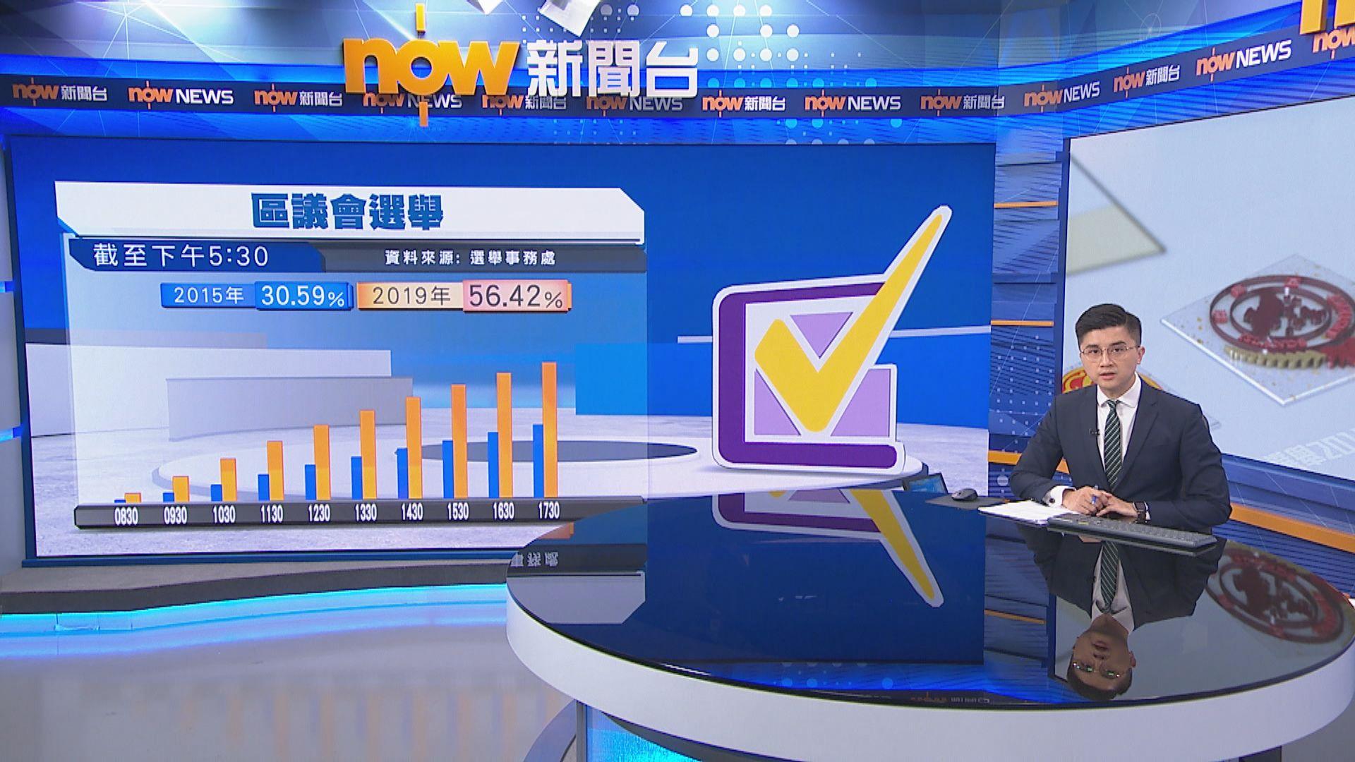【截至1730】各區投票率均超過五成