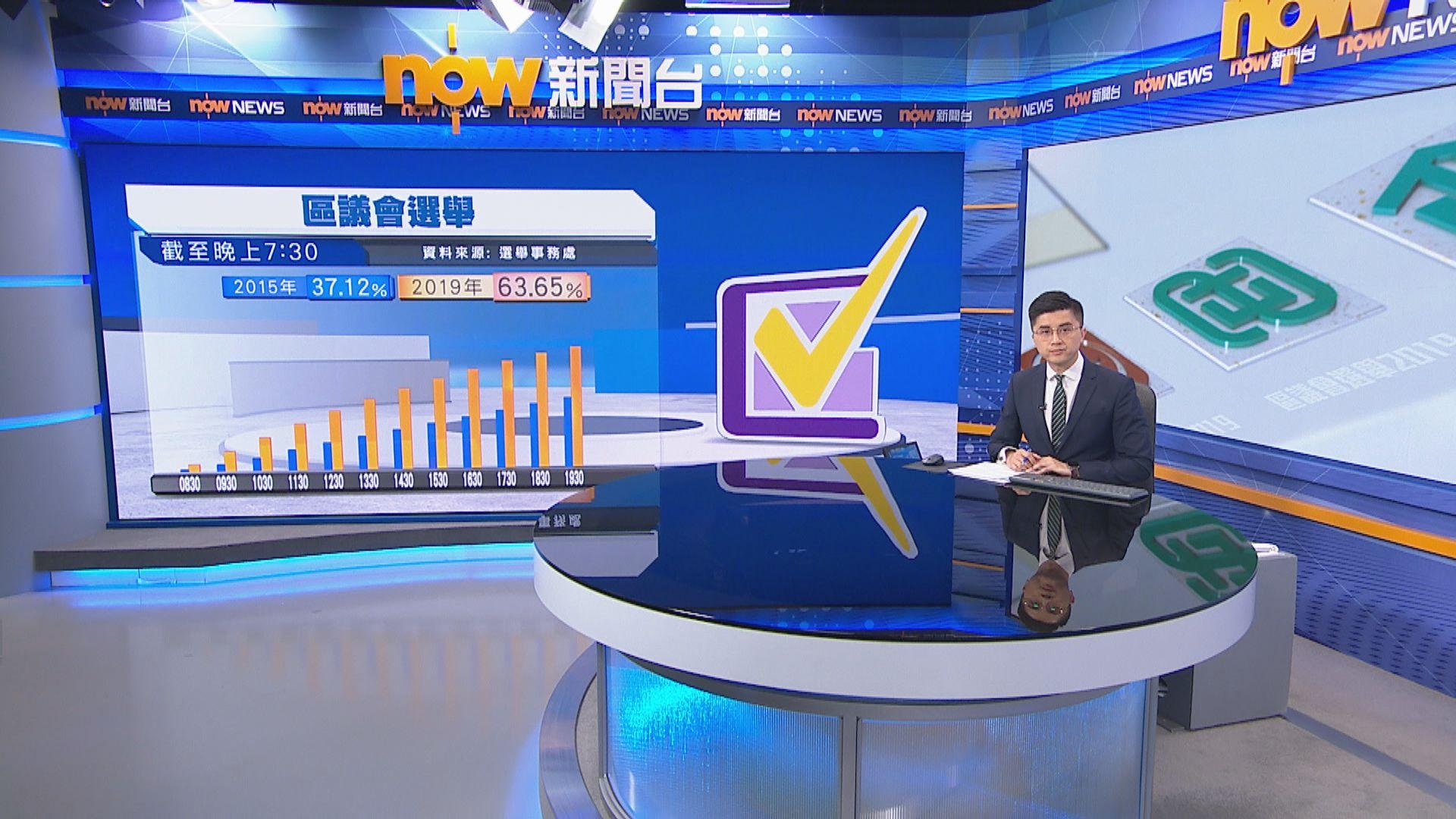【截至1930】投票率達破紀錄六成三逾260萬人投票