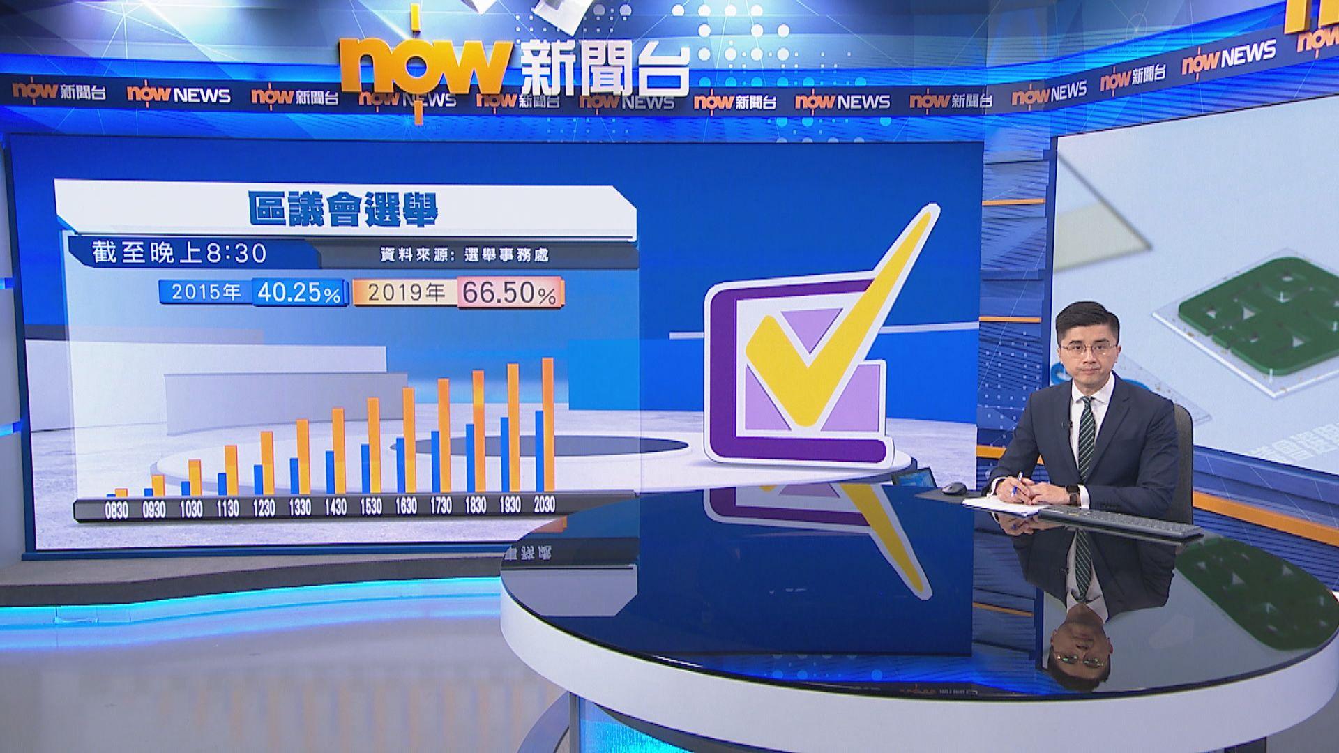 【截至晚上8時半】投票率達六成六 逾274萬人投票