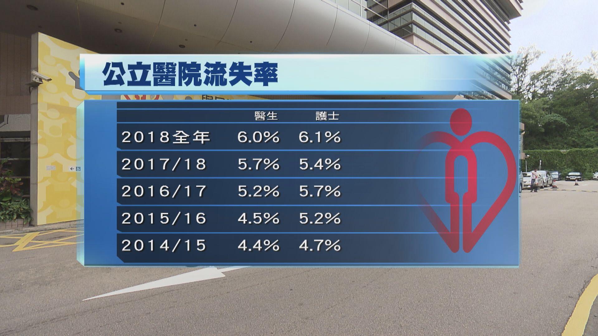 醫管局醫生護士流失率同創五年新高