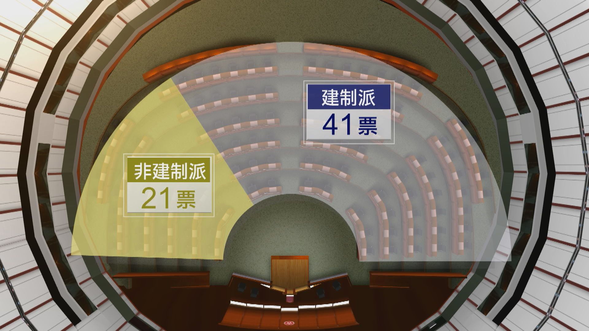未來一年立會非建制21人 政改等重大議案不夠票通過