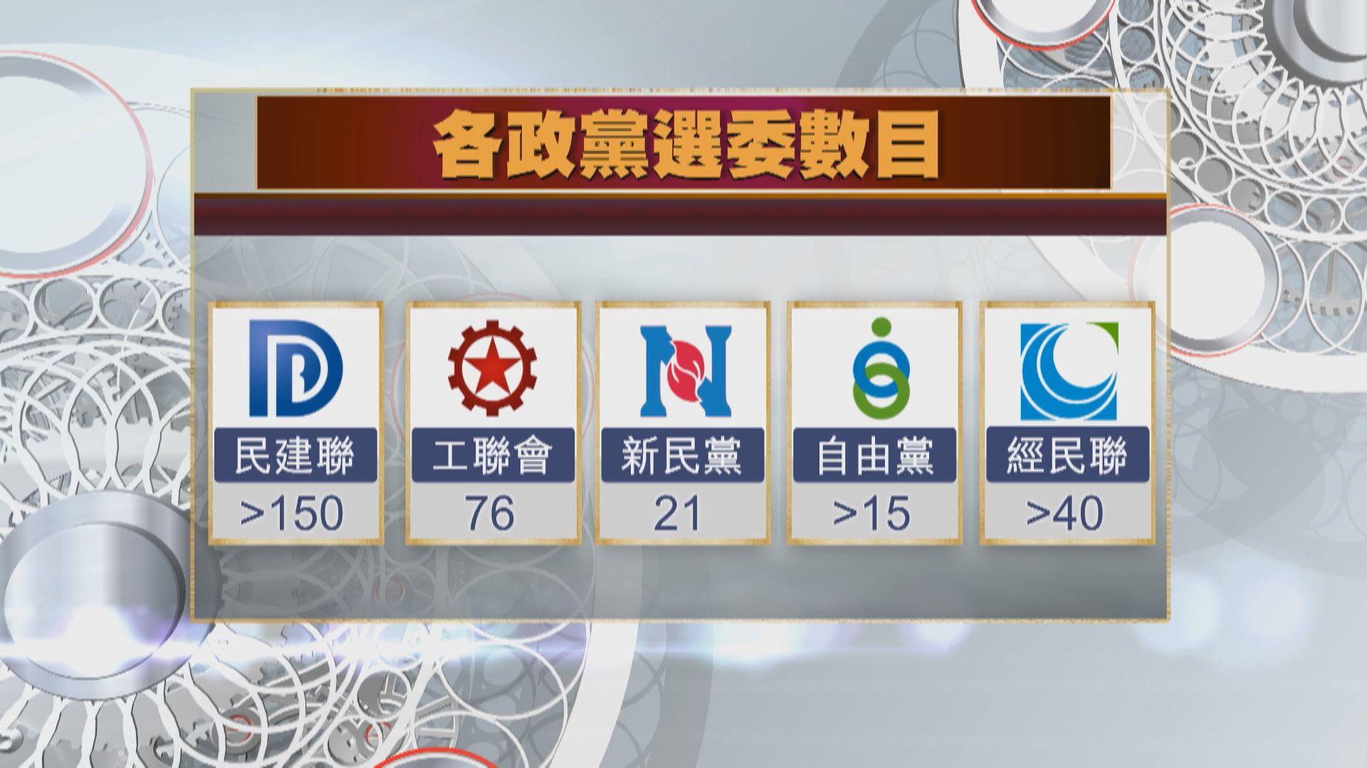提名行政長官須188名選委 門檻高於建制政黨席位
