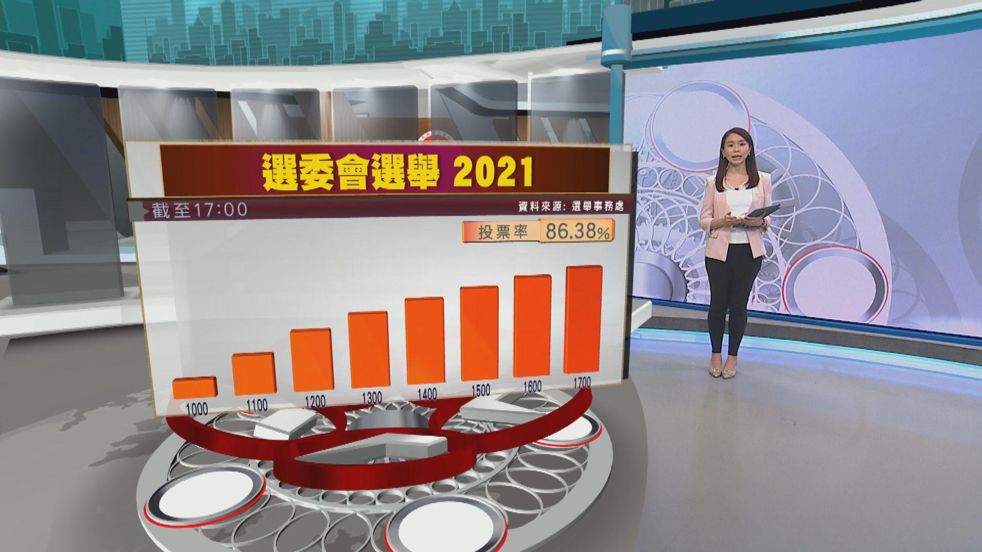 【選委會選舉】截至下午5時投票率約八成六 歷屆最高