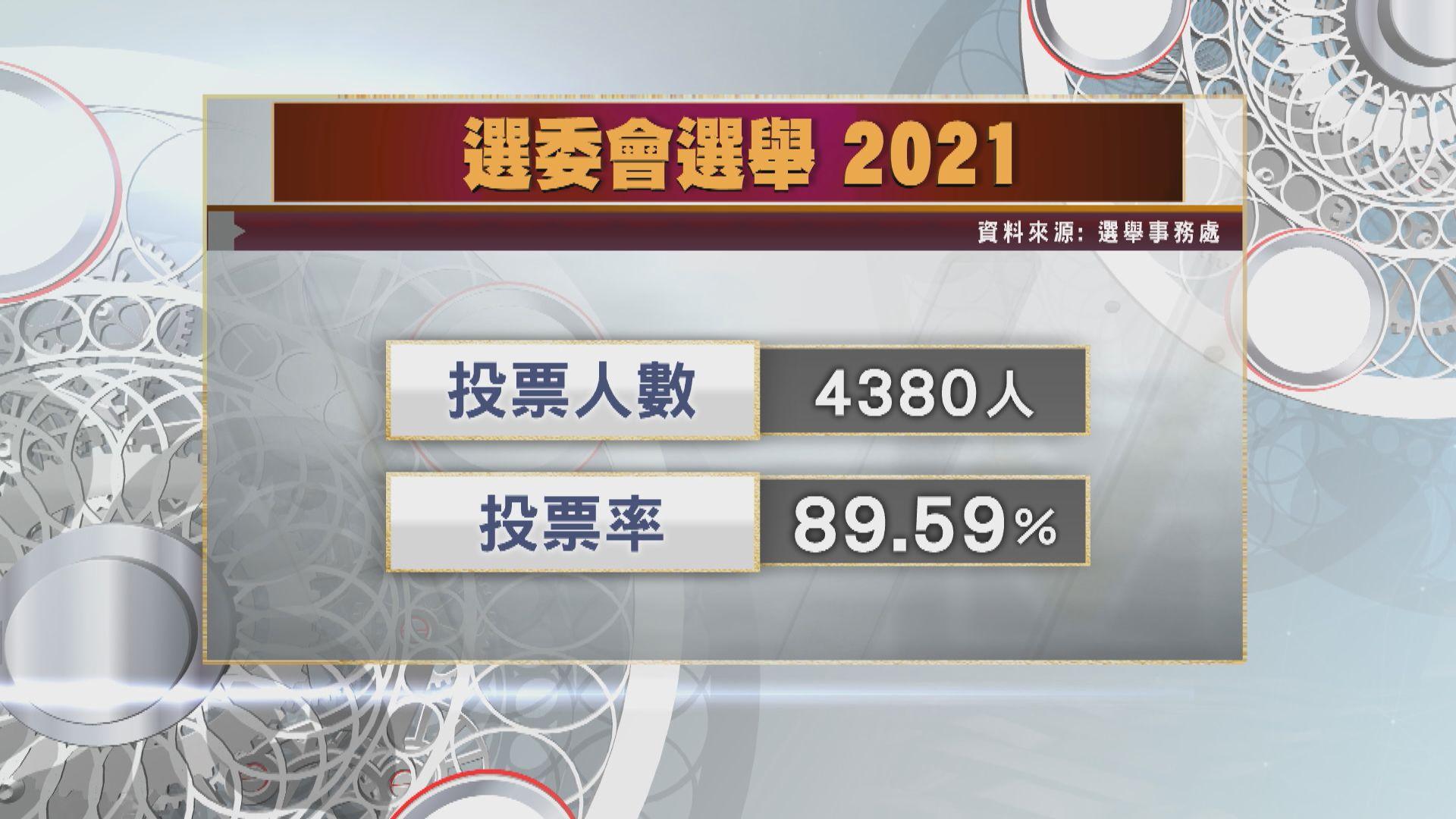 選委會選舉投票率近九成