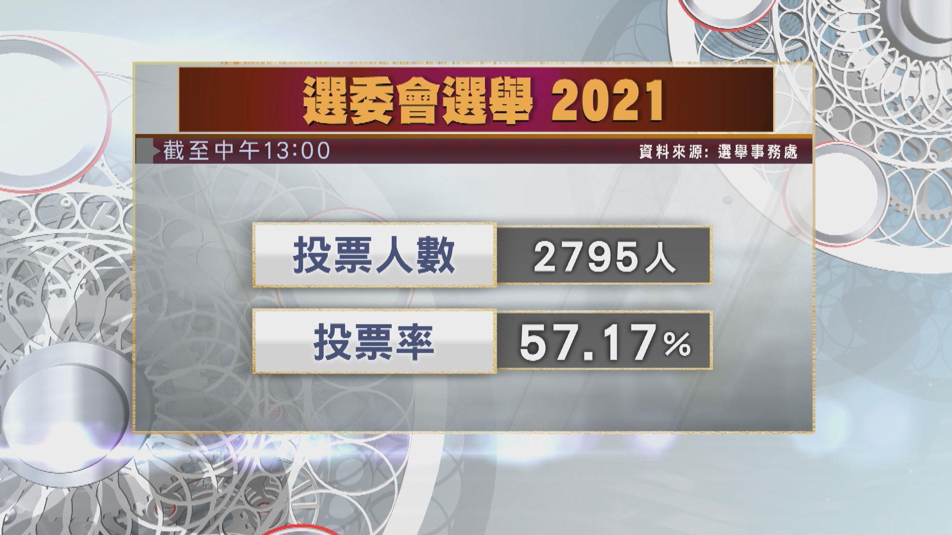 【選委會選舉】截至下午1時投票率57.17%