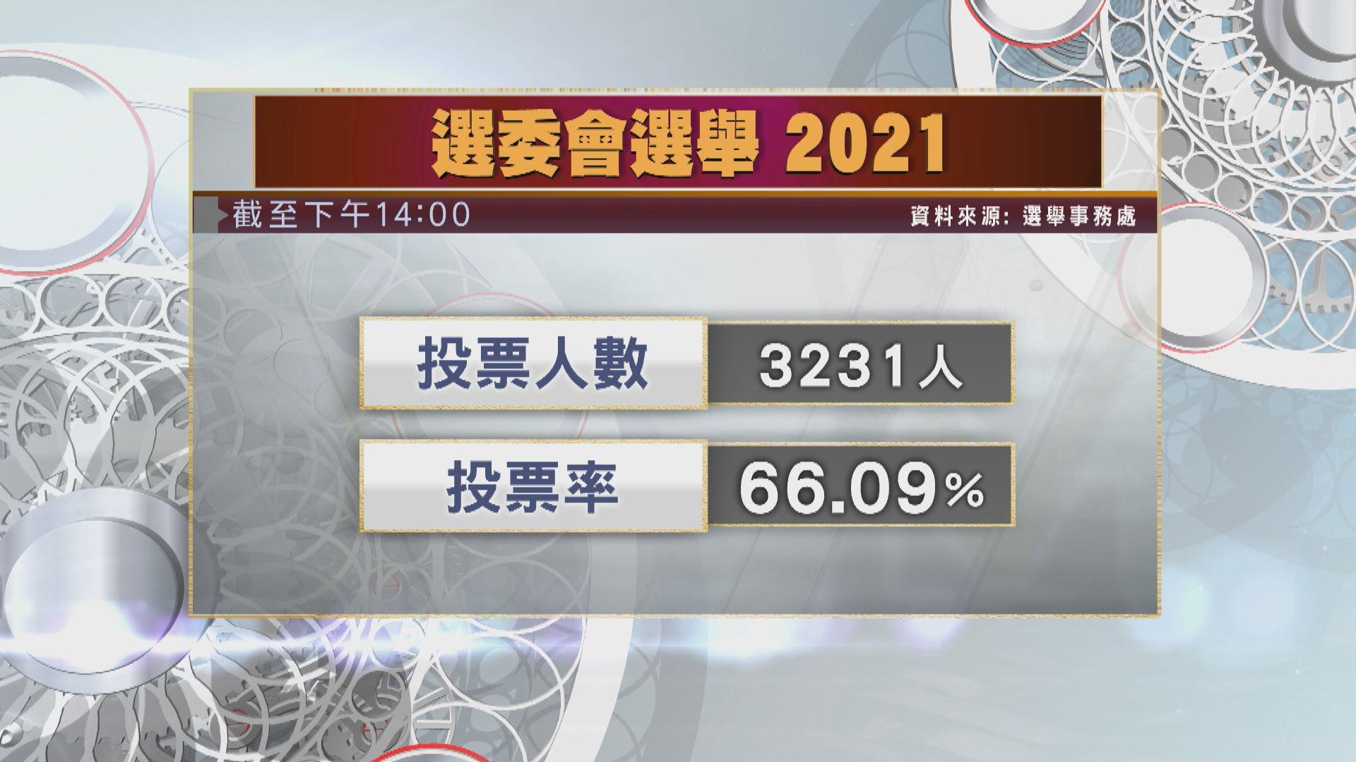 【選委會選舉】截至下午2時投票率66.09%