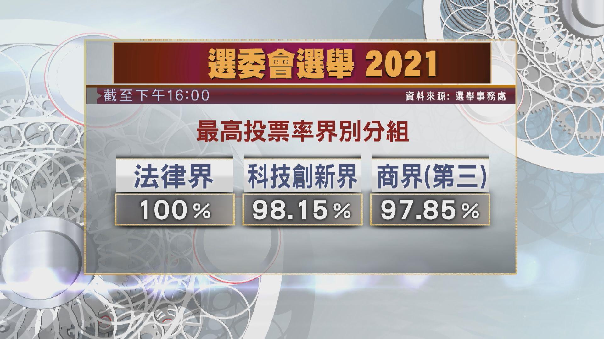 【選委會選舉】截至下午4時投票率逾八成