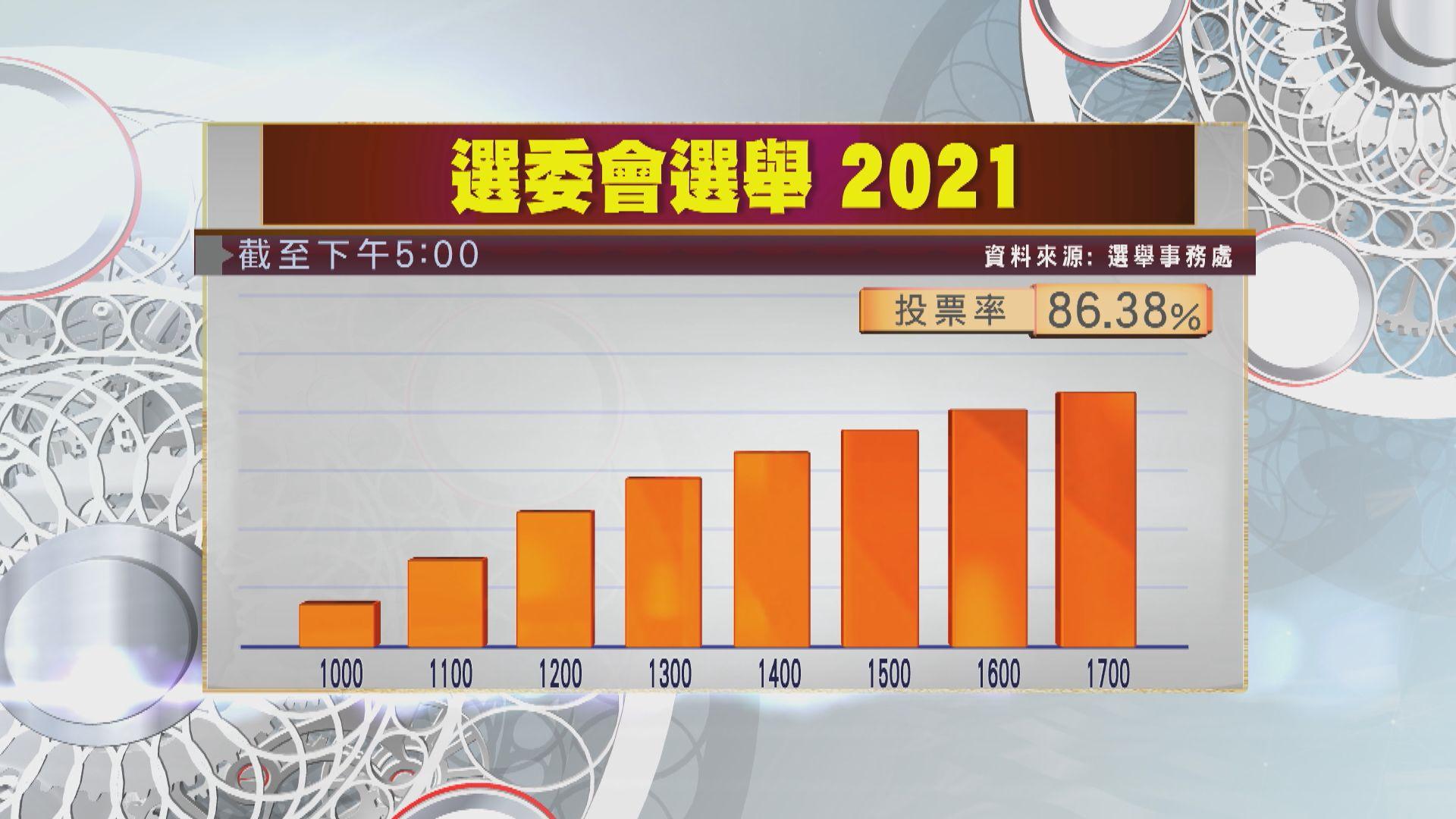 【選委會選舉】截至下午5時投票率約八成六 超過上屆