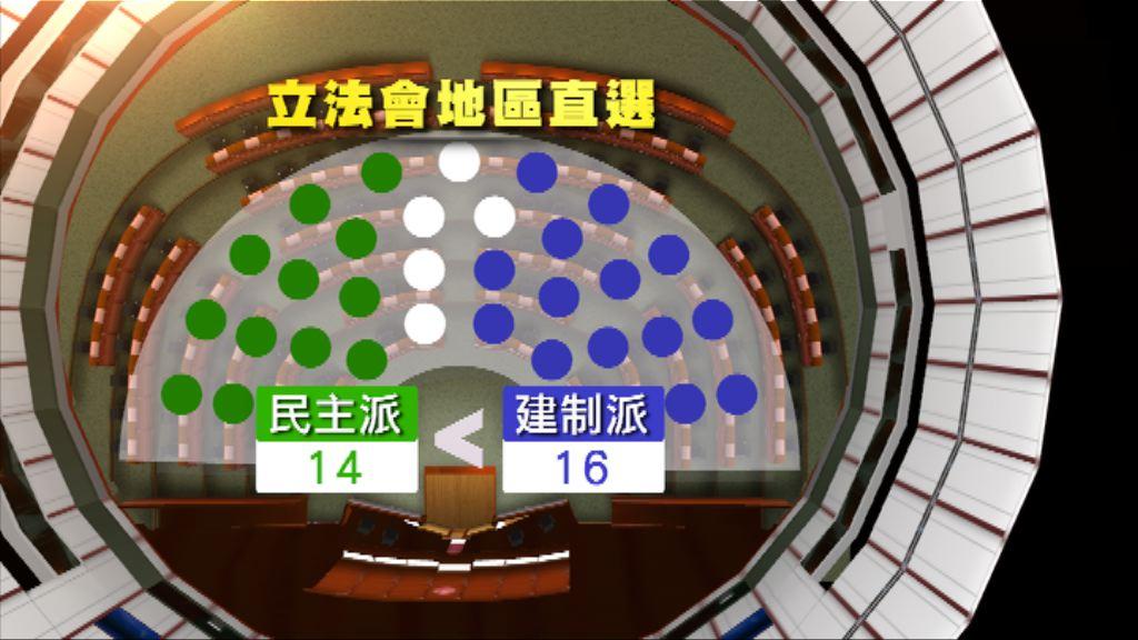 民主派續失立法會分組點票否決權