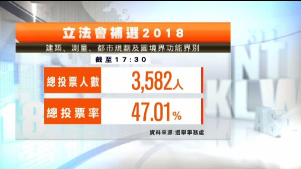 截至5時半建築測量投票率47.01%