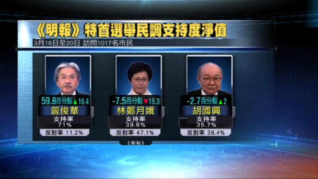 明報民調:曾俊華支持率首次過半數