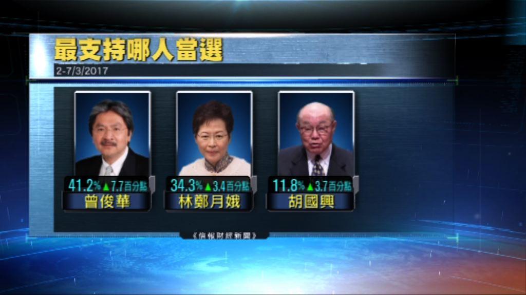 信報民調:曾俊華林鄭月娥支持率差距擴大