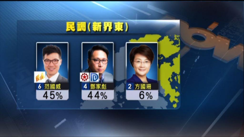 本台App民調:新東范國威鄧家彪支持率相若