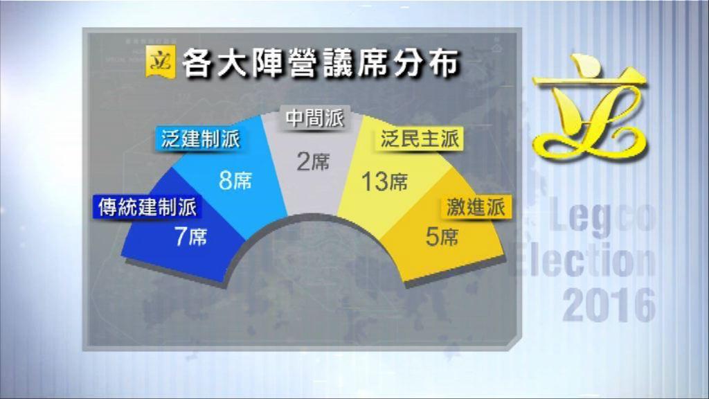 民調:泛民加激進派首奪過半議席