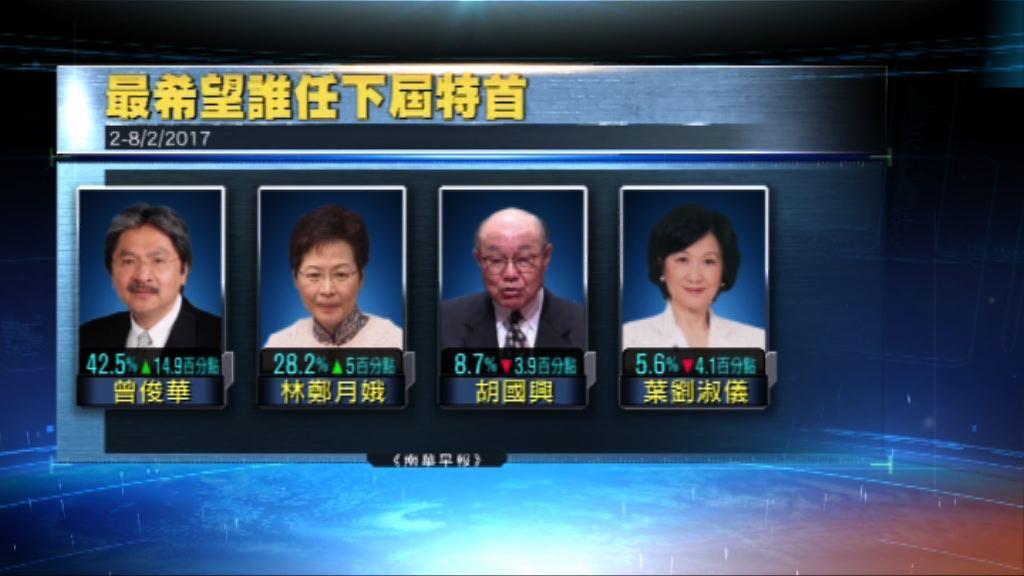 民調:胡國興及葉劉淑儀支持度比上月跌