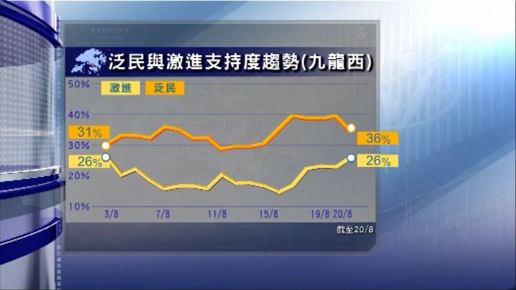 民調:多名激進派支持度站穩