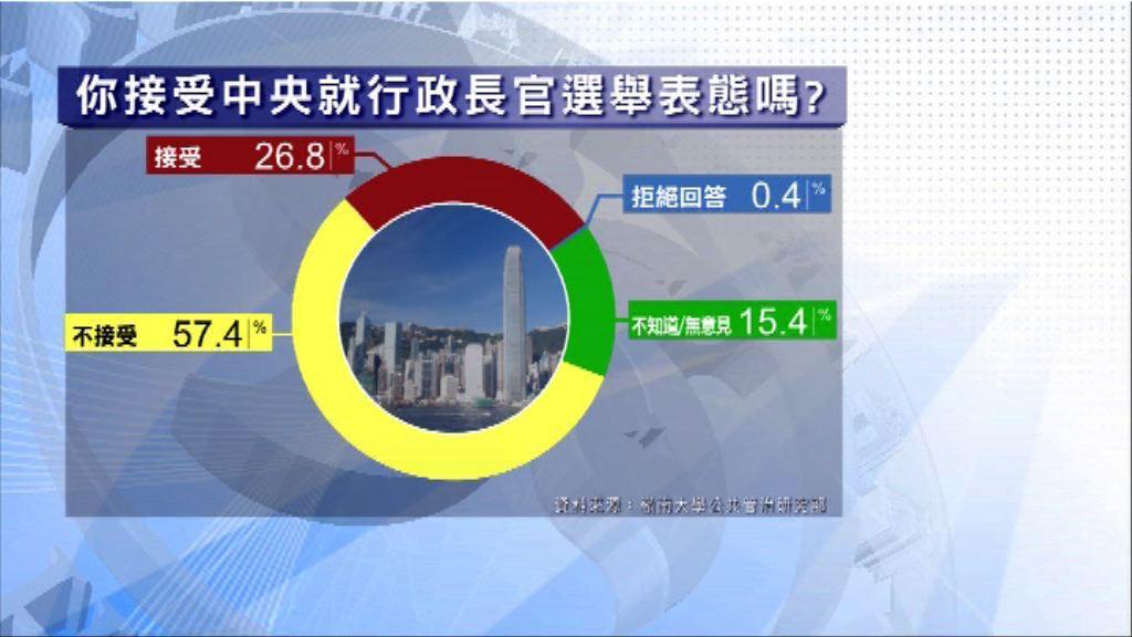 本台民調:近六成人反對中央就特首人選表態