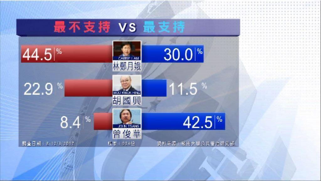 本台特首民調:近四成半人最不支持林鄭月娥