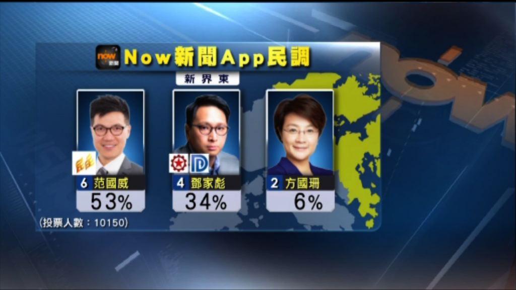 Now新聞App民調 范國威支持率領先
