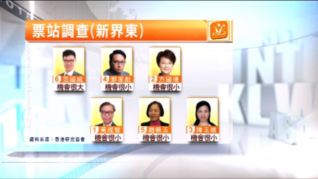 票站調查指民主派很大機會勝出全部直選議席