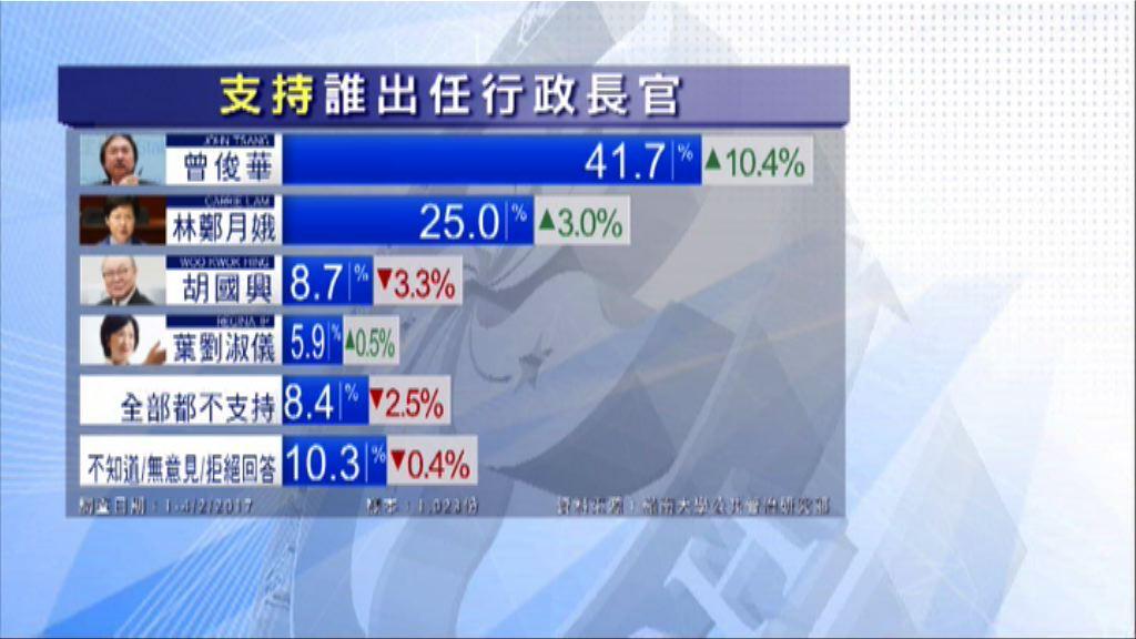 嶺大民調:林鄭月娥支持度淨值首現負數