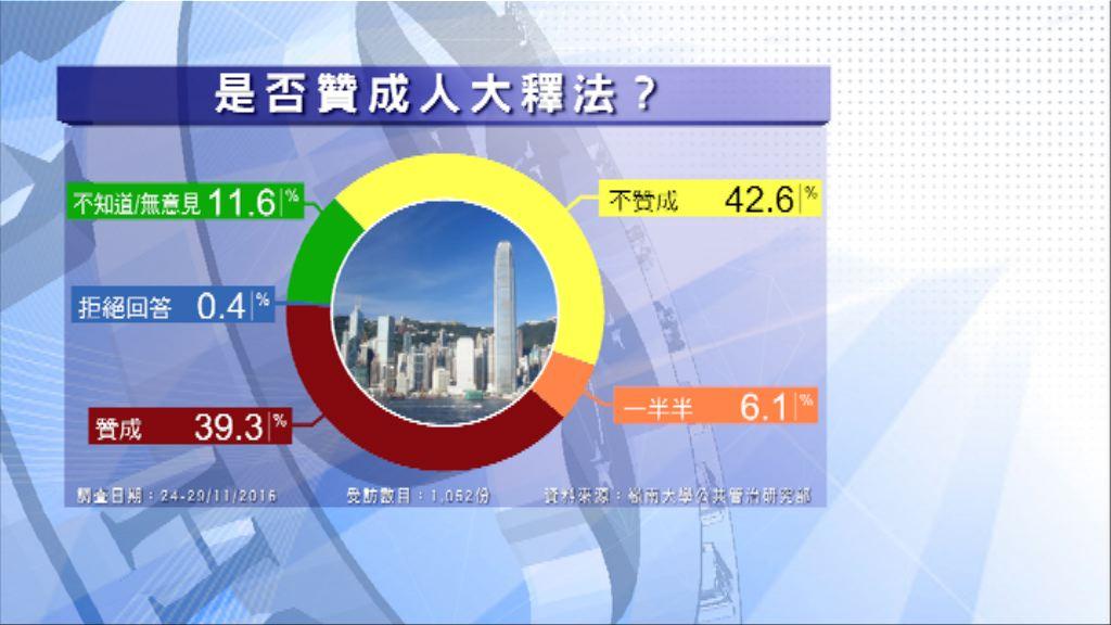 嶺大民調:43%反釋法與40%贊成相若