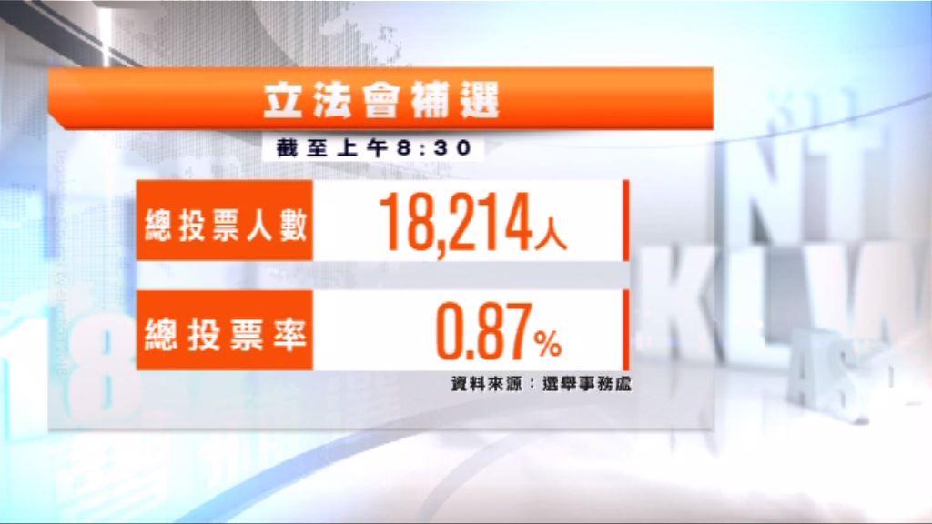 立法會補選地方選區首小時投票率0.87%