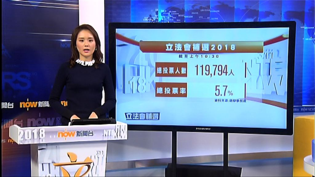 截至10時半投票率5.7%